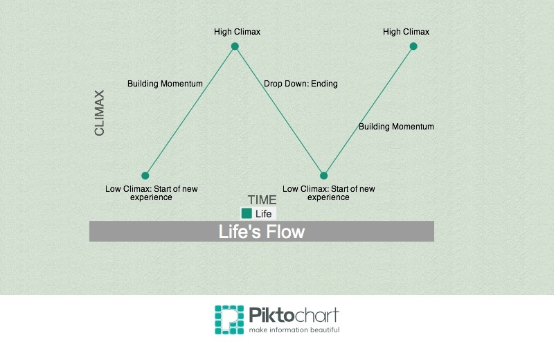 Life Flows